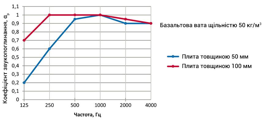 Характеристики звукоізоляції базальтової вати