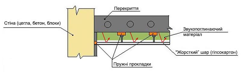 звукоізоляція стелі