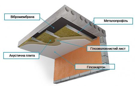 структура звукоізоляції