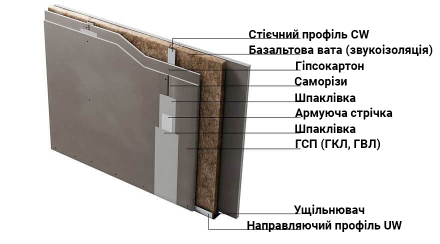 структура перегородки